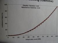 Gamma X3