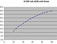 Al 200 nah DT 80 echt linear.xls