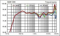 Frequenzgang B&W CM 8
