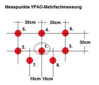 Messpunkte für YPAO-Mehrfachmessung