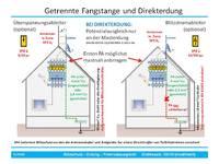 Antennenblitzschutz mit und ohne getrennte Fangeinrichtung