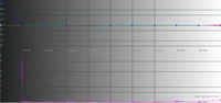 Kalibrierung Graustufenverlauf - DeltaE
