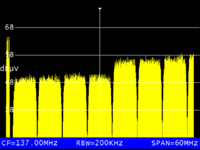 QAM-Kanäle in Spektraldarstellung
