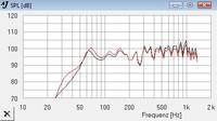 Frequenzgangvergleich Jericho 08 Horn - Ciare/Sica
