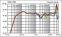 frequenzgang-bampw-cm-8_81291