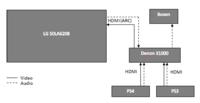 Aufbau meines Heimkinosystems inkl. Komponenten