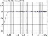 KH310 Frequenzgang