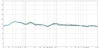 Frequenzgang Average & 5 Messpositionen - psychakustisches Smoothing