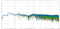 Frequenzgang Average & 5 Messpositionen