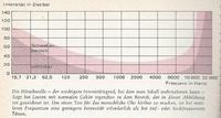 hörschwelle 1970